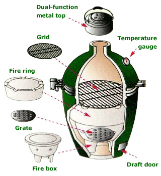 big green egg components